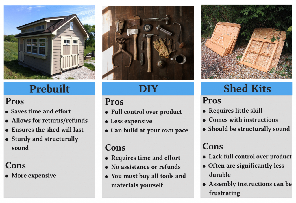pros and cons pre built, DIY, shed kits