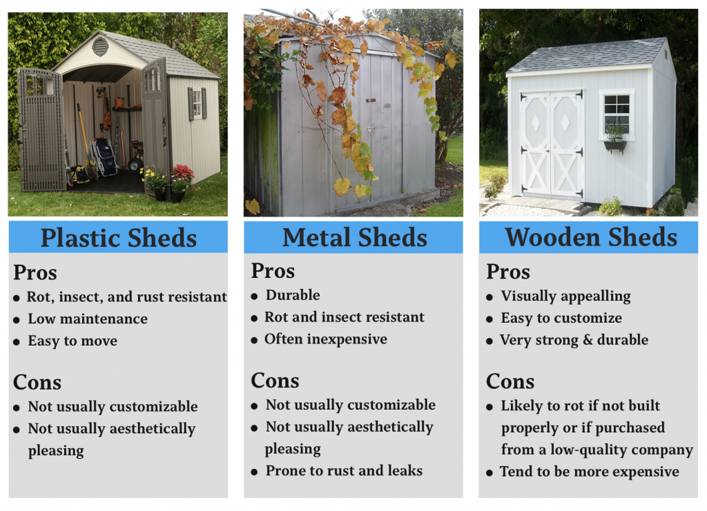 pros and cons wood, metal, and plastic sheds