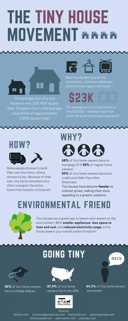 The tiny house movement infographic