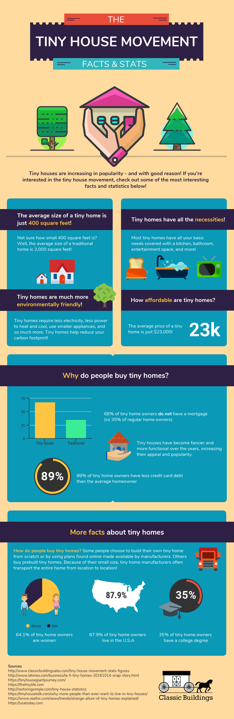 Tiny House Movement Infographic