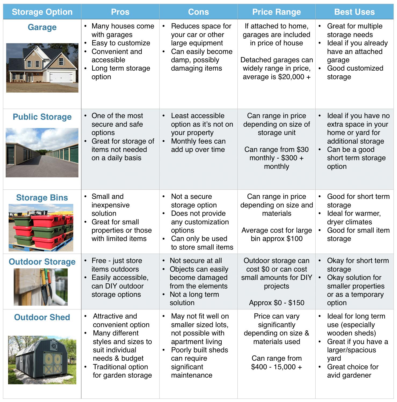 garden storage comparison chart