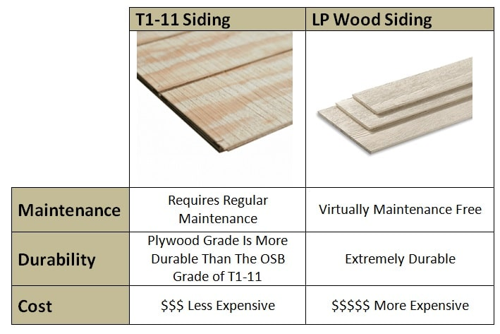 Lp Wood Shed Siding Vs T1 11 Siding What S The Best