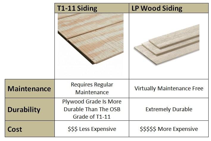 T1-11 Siding Vs LP Wood Siding