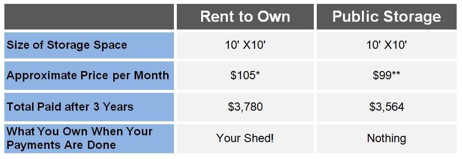 rent to own buildings