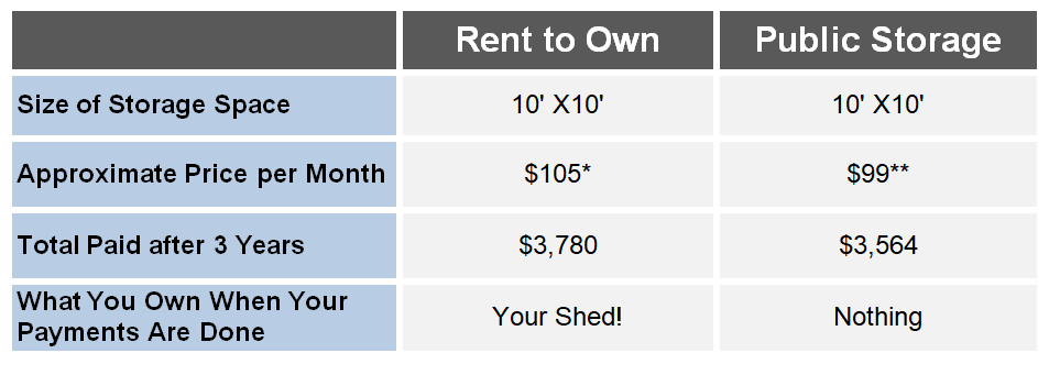 rent to own vs public storage